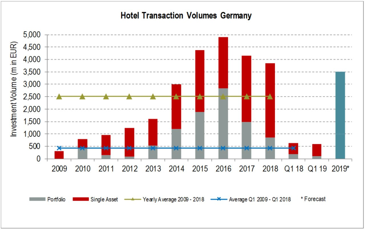 Hotel Transaction Volumes Germany