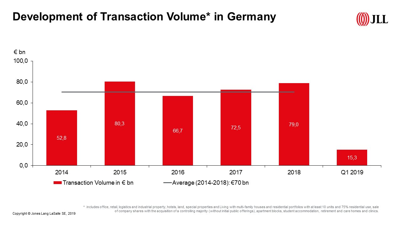 Development of Transaction Volume in Germany