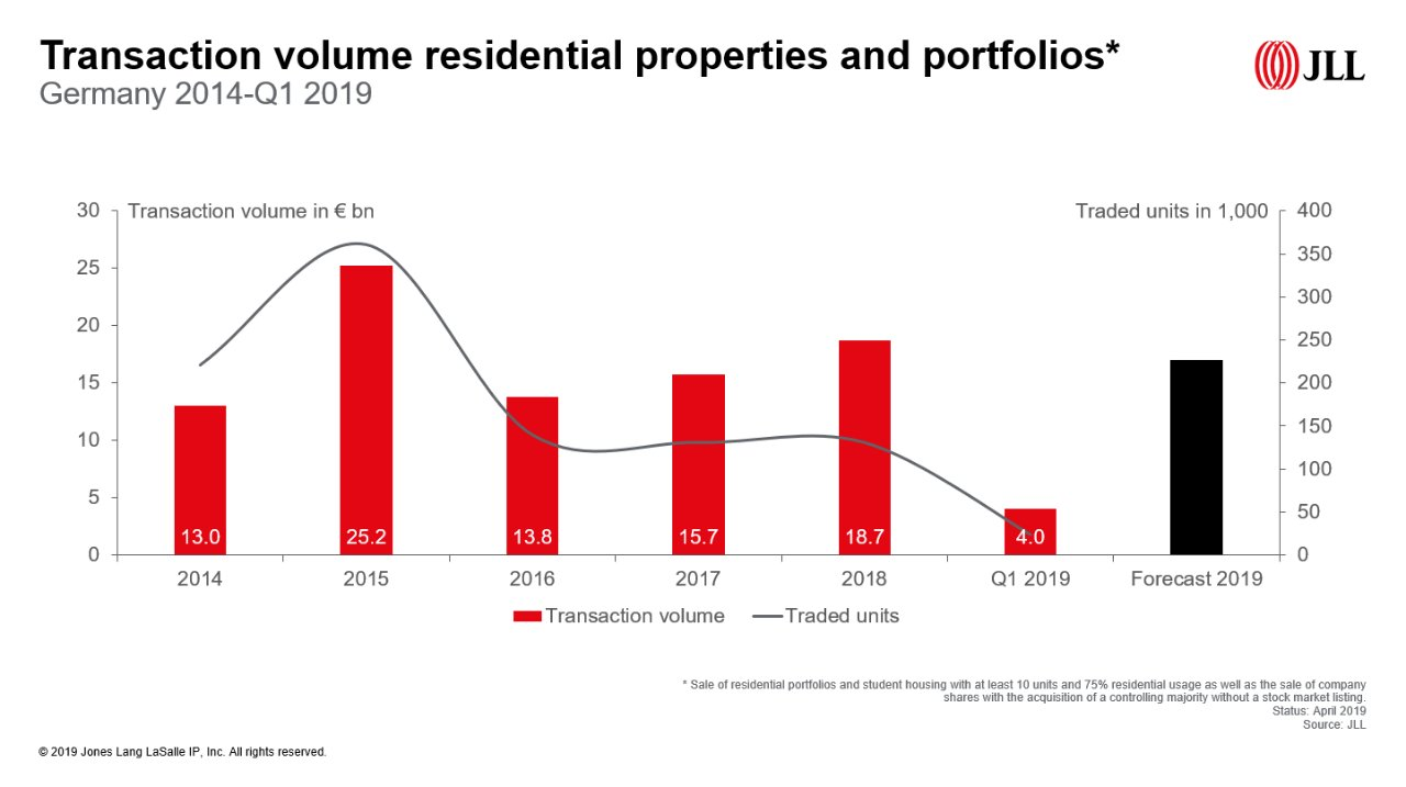 Transaction volume residential properties and portfolios