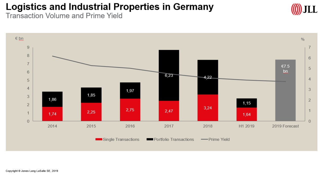 Logistics and Industrial Properties in Germany