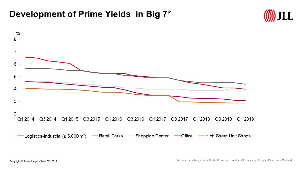 Development of Prime Yields in Big 7